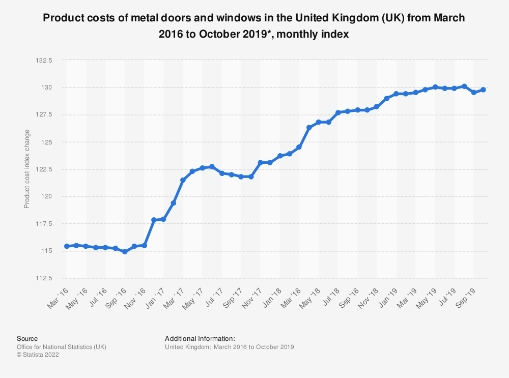Statistic: Product costs of metal doors and windows in the United Kingdom (UK) from March 2016 to October 2019*, monthly index | Statista