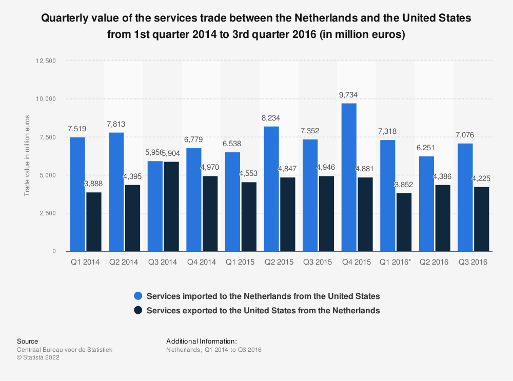 Statistic: Quarterly value of the services trade between the Netherlands and the United States from 1st quarter 2014 to 3rd quarter 2016 (in million euros) | Statista