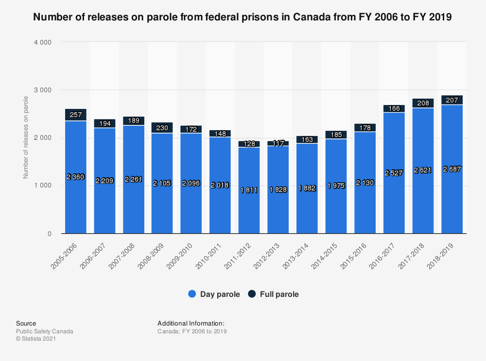 Statistic: Number of releases on parole from federal prisons in Canada from FY 2006 to FY 2018 | Statista