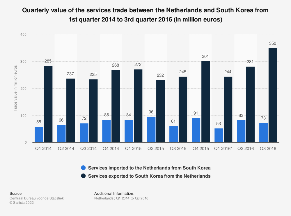 Statistic: Quarterly value of the services trade between the Netherlands and South Korea from 1st quarter 2014 to 3rd quarter 2016 (in million euros) | Statista
