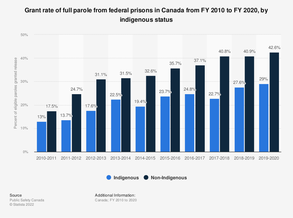 Statistic: Grant rate of full parole from federal prisons in Canada from FY 2006 to FY 2018, by indigenous status | Statista