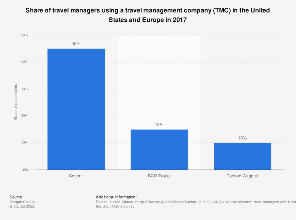 Statistic: Share of travel managers using a travel management company (TMC) in the U.S. and Europe in 2017 | Statista