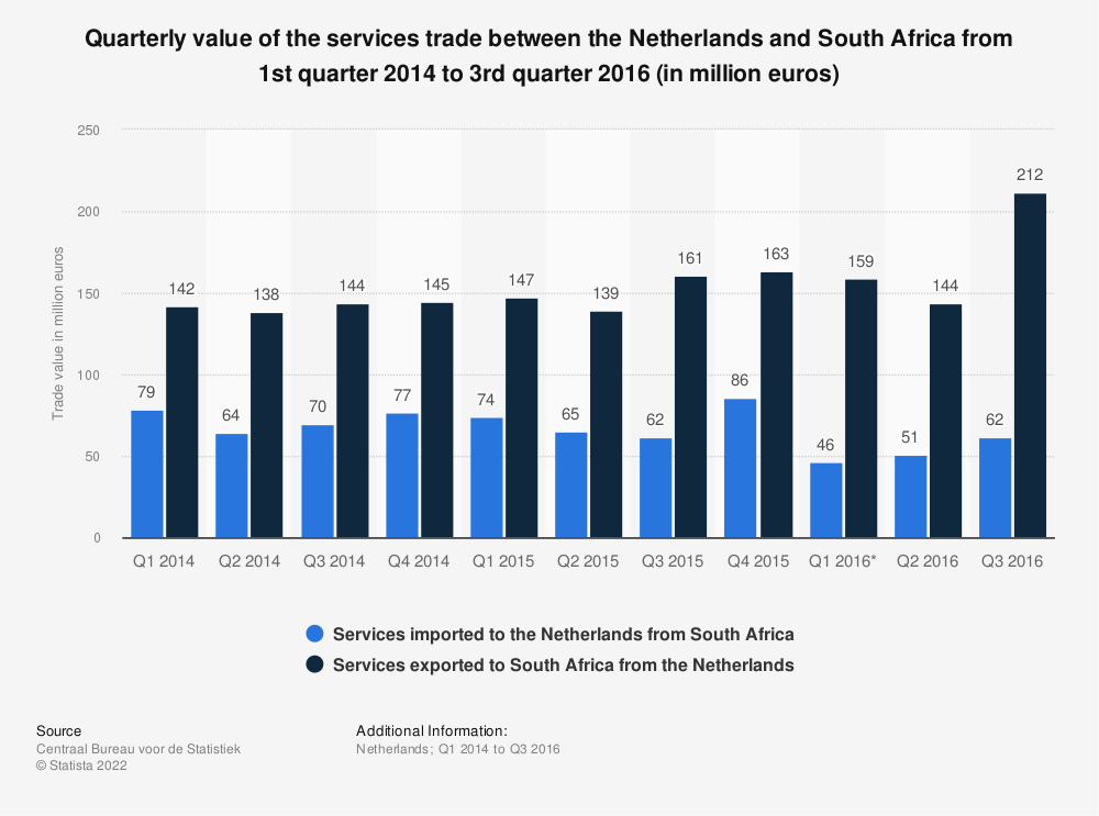 Statistic: Quarterly value of the services trade between the Netherlands and South Africa from 1st quarter 2014 to 3rd quarter 2016 (in million euros) | Statista