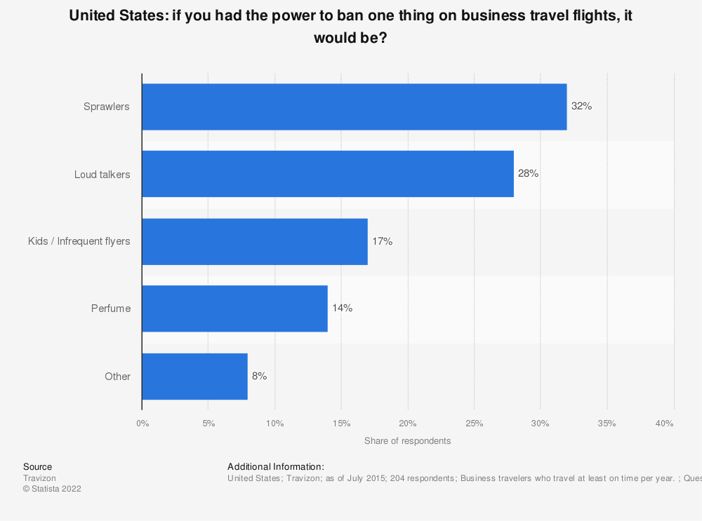 Statistic: If you had the power to ban one thing on business travel flights, it would be? | Statista