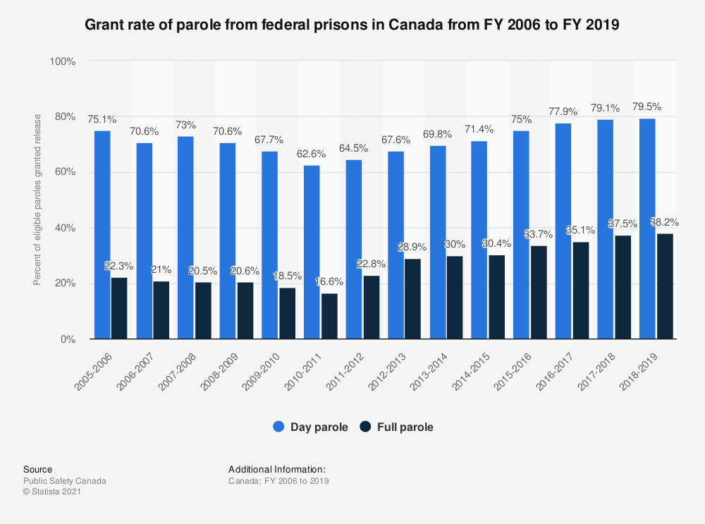 Statistic: Grant rate of parole from federal prisons in Canada from FY 2006 to FY 2019 | Statista