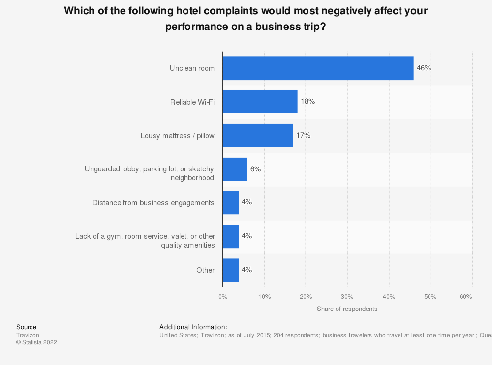 Statistic: Which of the following hotel complaints would most negatively affect your performance on a business trip? | Statista