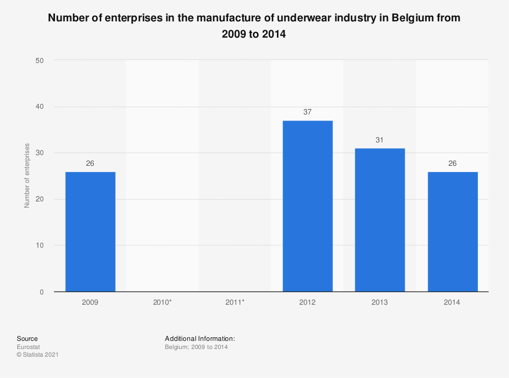 Statistic: Number of enterprises in the manufacture of underwear industry in Belgium from 2009 to 2014 | Statista