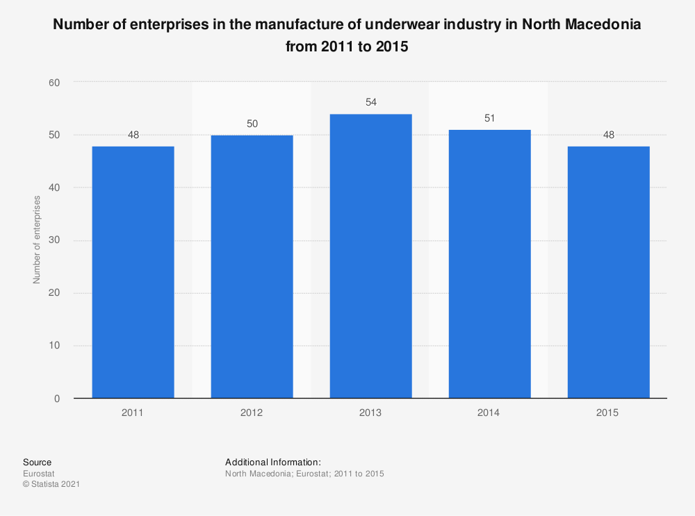 Statistic: Number of enterprises in the manufacture of underwear industry in North Macedonia from 2011 to 2015   Statista