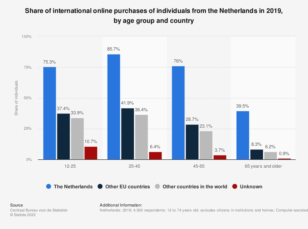 Statistic: Share of international online purchases of individuals from the Netherlands in 2019, by age group and country | Statista