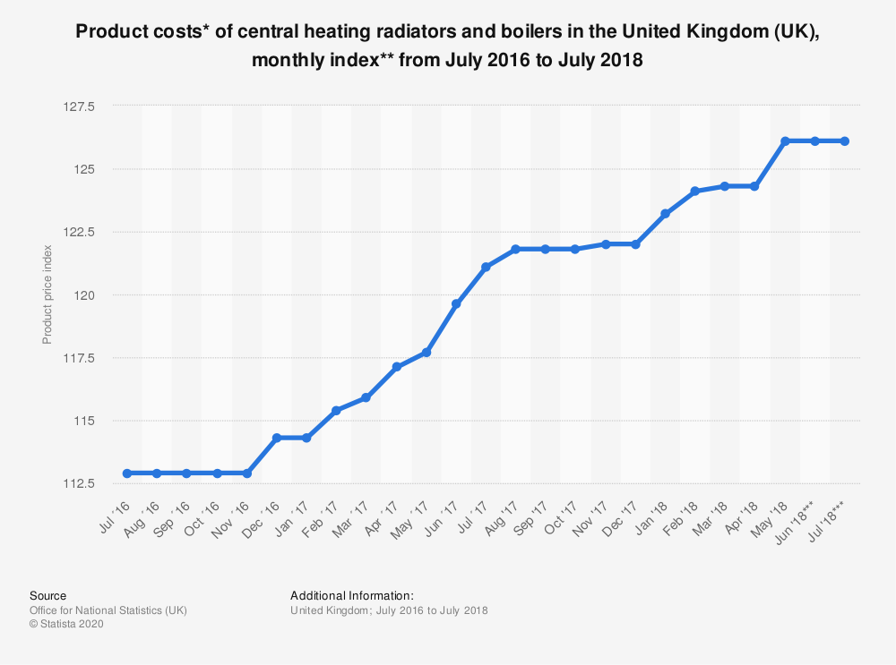 Statistic: Product costs* of central heating radiators and boilers in the United Kingdom (UK), monthly index** from July 2016 to July 2018   Statista