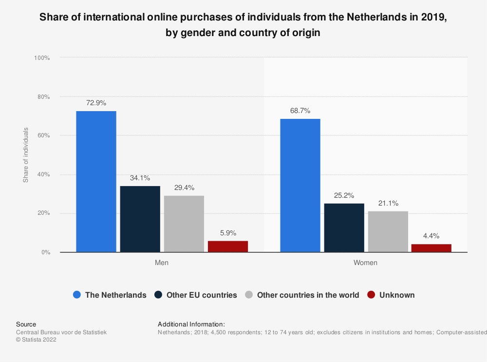 Statistic: Share of international online purchases of individuals from the Netherlands in 2019, by gender and country of origin | Statista