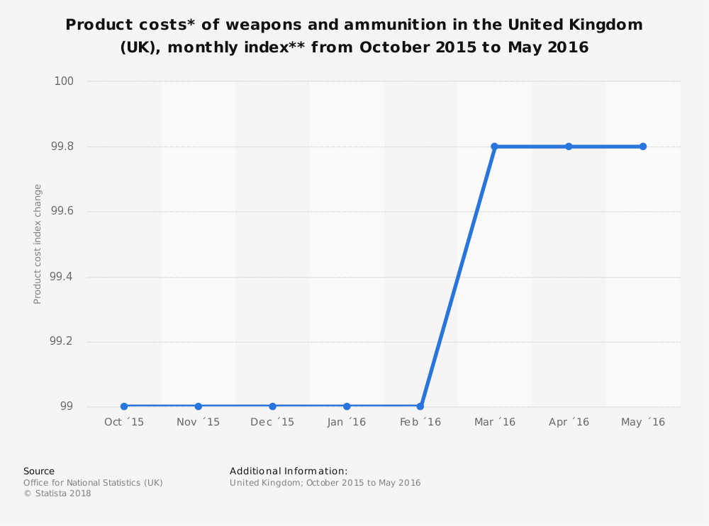 Statistic: Product costs* of weapons and ammunition in the United Kingdom (UK), monthly index** from October 2015 to May 2016 | Statista