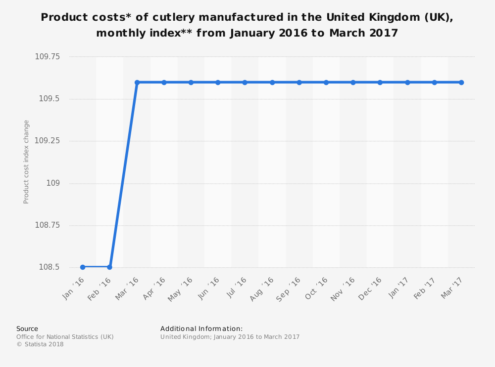 Statistic: Product costs* of cutlery manufactured in the United Kingdom (UK), monthly index** from January 2016 to March 2017 | Statista