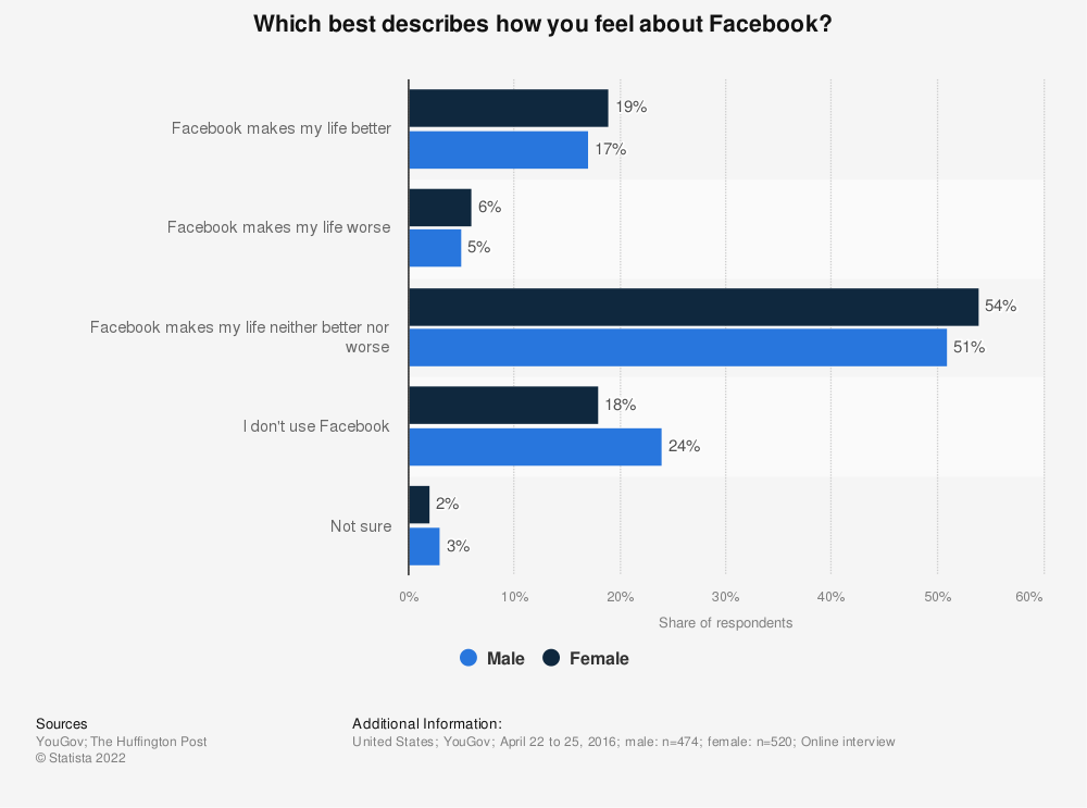 Statistic: Which best describes how you feel about Facebook?   Statista