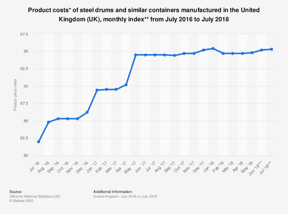 Statistic: Product costs* of steel drums and similar containers manufactured in the United Kingdom (UK), monthly index** from July 2016 to July 2018 | Statista