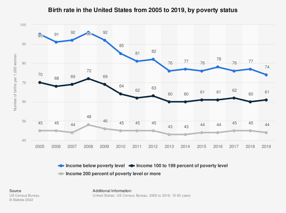 Statistic: Birth rate in the United States from 2005 to 2018, by poverty status | Statista