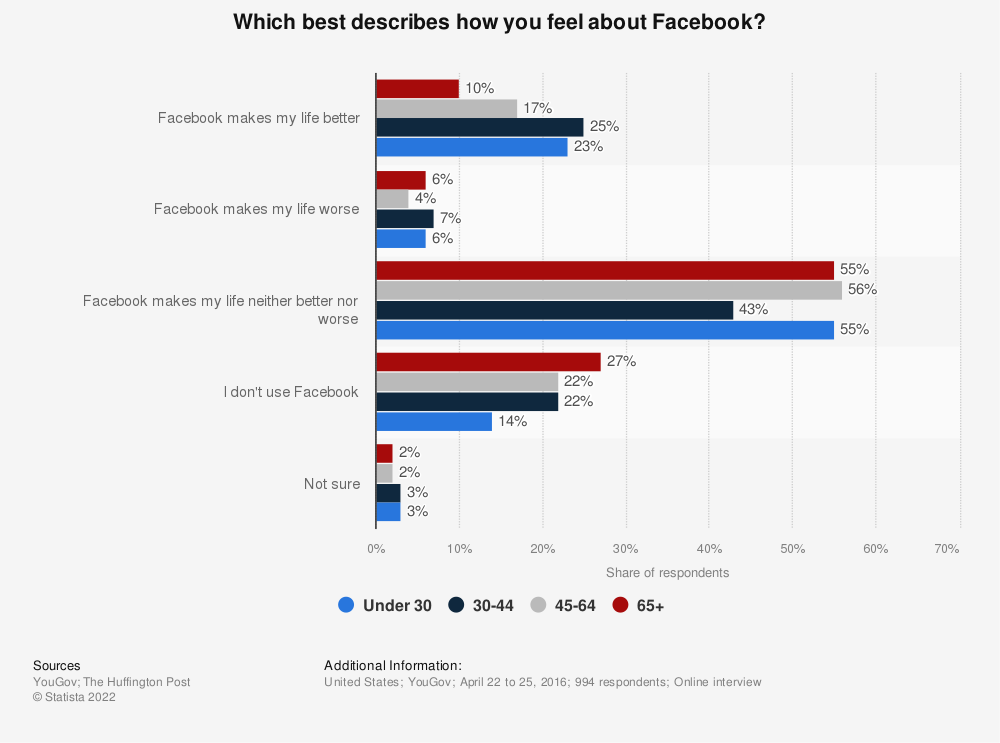 Statistic: Which best describes how you feel about Facebook? | Statista