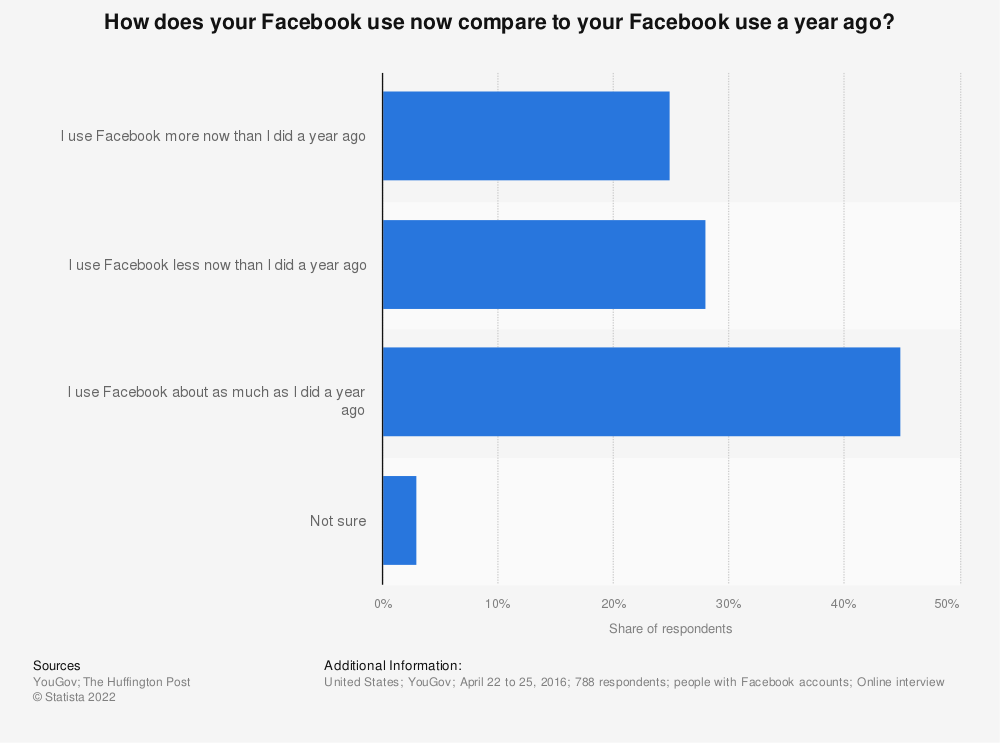 Statistic: How does your Facebook use now compare to your Facebook use a year ago? | Statista