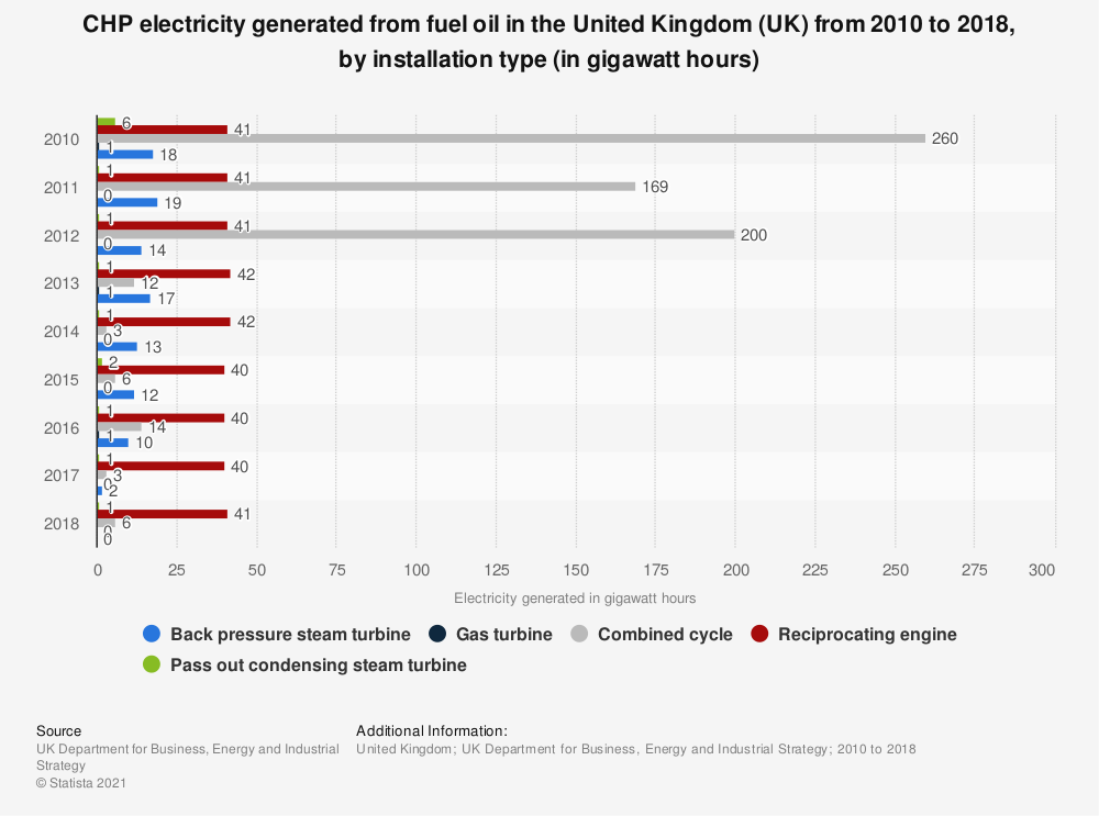 Statistic: CHP electricity generated from fuel oil in the United Kingdom (UK)  from 2010 to 2017, by installation type (in gigawatt hours) | Statista