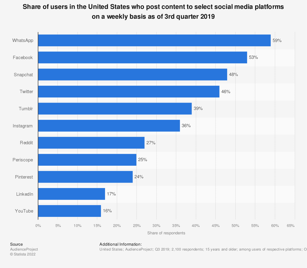 Statistic: Share of users in the United States who post content to select social media platforms on a weekly basis as of 3rd quarter 2019 | Statista