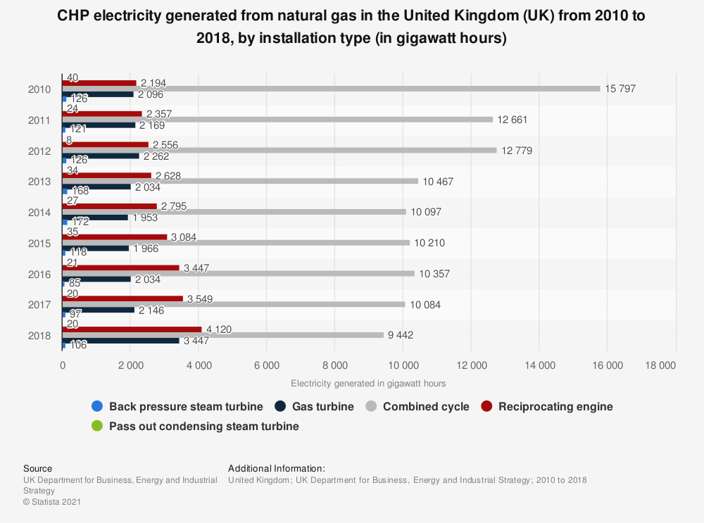 Statistic: CHP electricity generated from natural gas in the United Kingdom (UK)  from 2010 to 2018, by installation type (in gigawatt hours) | Statista