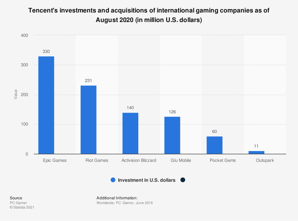Statistic: Tencent's investments and acquisitions of international gaming companies as of June 2016 (in million U.S. dollars) | Statista