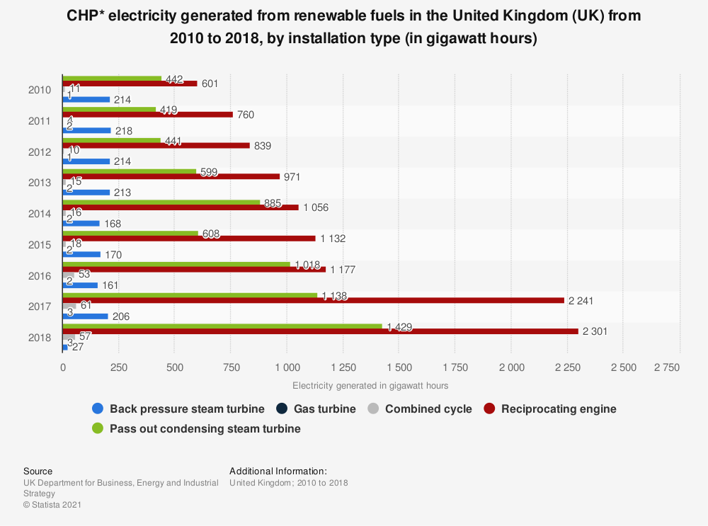 Statistic: CHP* electricity generated from renewable fuels in the United Kingdom (UK)  from 2010 to 2017, by installation type (in gigawatt hours) | Statista