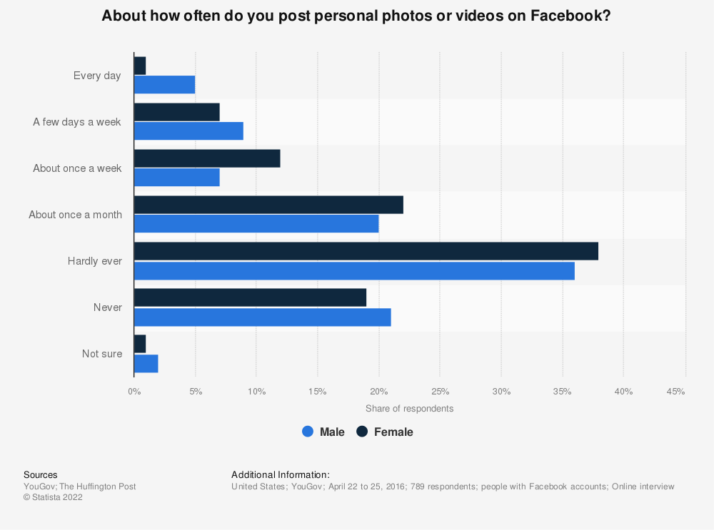 Statistic: About how often do you post personal photos or videos on Facebook? | Statista