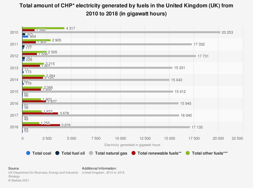 Statistic: Total amount of CHP* electricity generated by fuels in the United Kingdom (UK)  from 2010 to 2017 (in gigawatt hours) | Statista