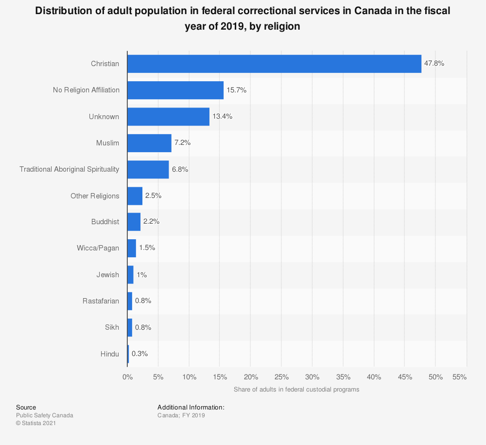 Statistic: Distribution of adult population in federal correctional services in Canada in fiscal year 2017, by religion | Statista