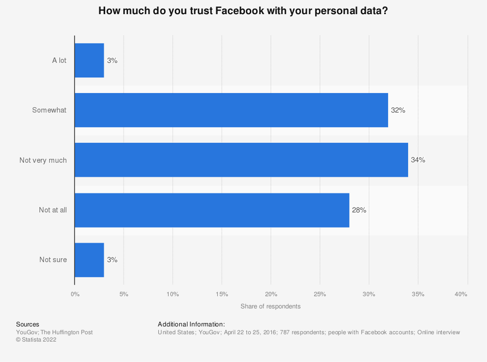 Statistic: How much do you trust Facebook with your personal data? | Statista