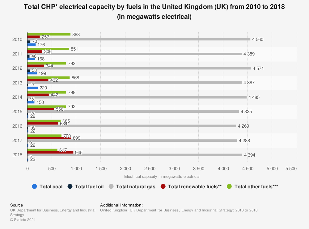 Statistic: Total CHP* electrical capacity by fuels in the United Kingdom (UK)  from 2010 to 2018 (in megawatts electrical) | Statista