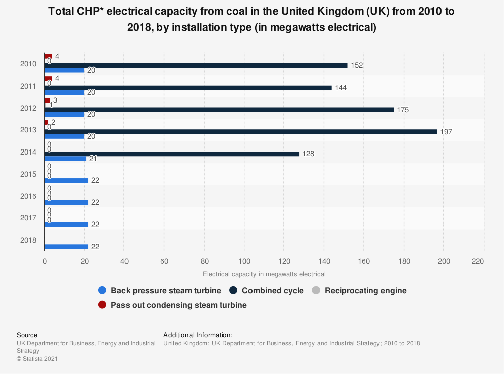 Statistic: Total CHP* electrical capacity from coal in the United Kingdom (UK)  from 2010 to 2018, by installation type (in megawatts electrical) | Statista