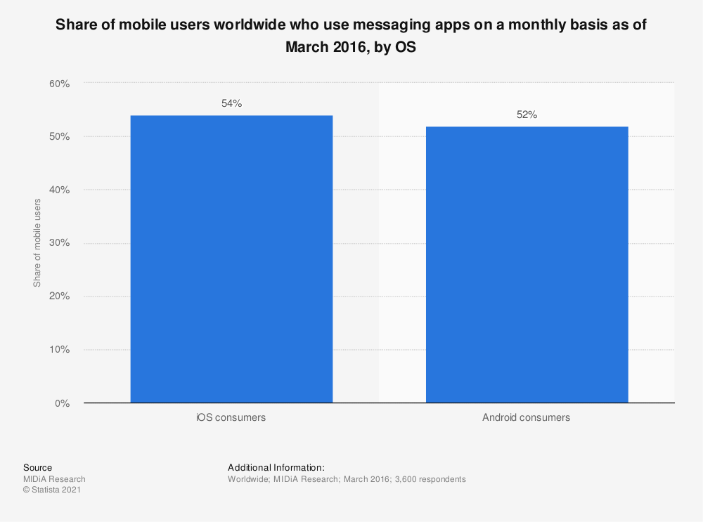 Statistic: Share of mobile users worldwide who use messaging apps on a monthly basis as of March 2016, by OS | Statista