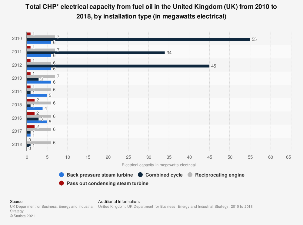 Statistic: Total CHP* electrical capacity from fuel oil in the United Kingdom (UK)  from 2010 to 2018, by installation type (in megawatts electrical)   Statista