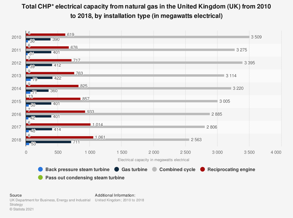 Statistic: Total CHP* electrical capacity from natural gas in the United Kingdom (UK)  from 2010 to 2018, by installation type (in megawatts electrical) | Statista