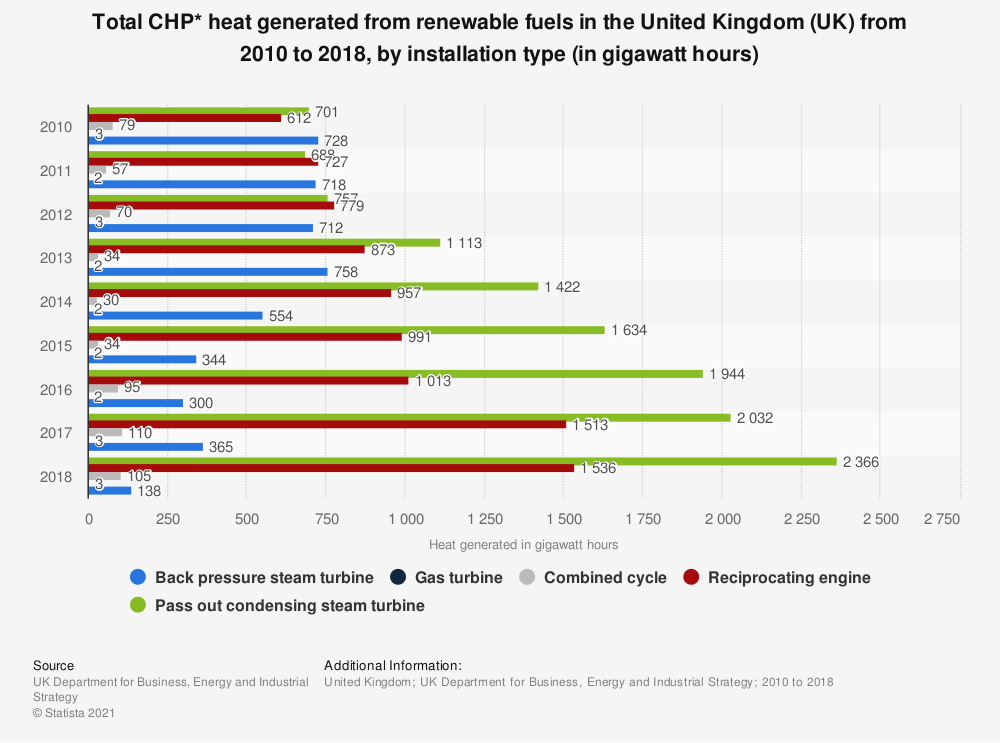 Statistic: Total CHP* heat generated from renewable fuels in the United Kingdom (UK)  from 2010 to 2018, by installation type (in gigawatt hours) | Statista