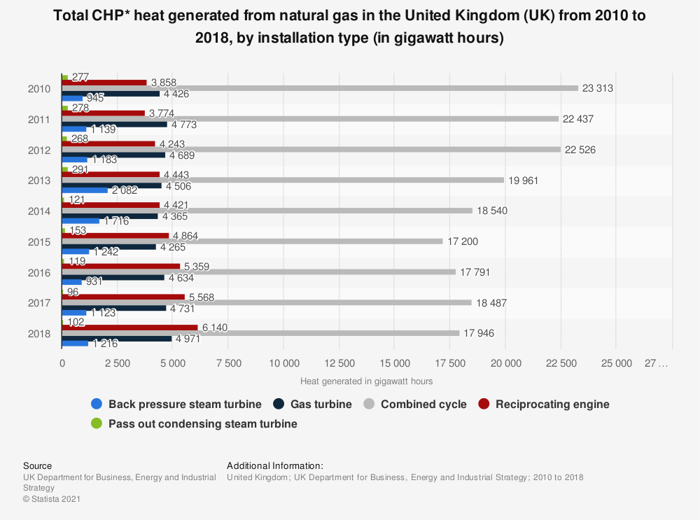 Statistic: Total CHP* heat generated from natural gas in the United Kingdom (UK)  from 2010 to 2018, by installation type (in gigawatt hours) | Statista