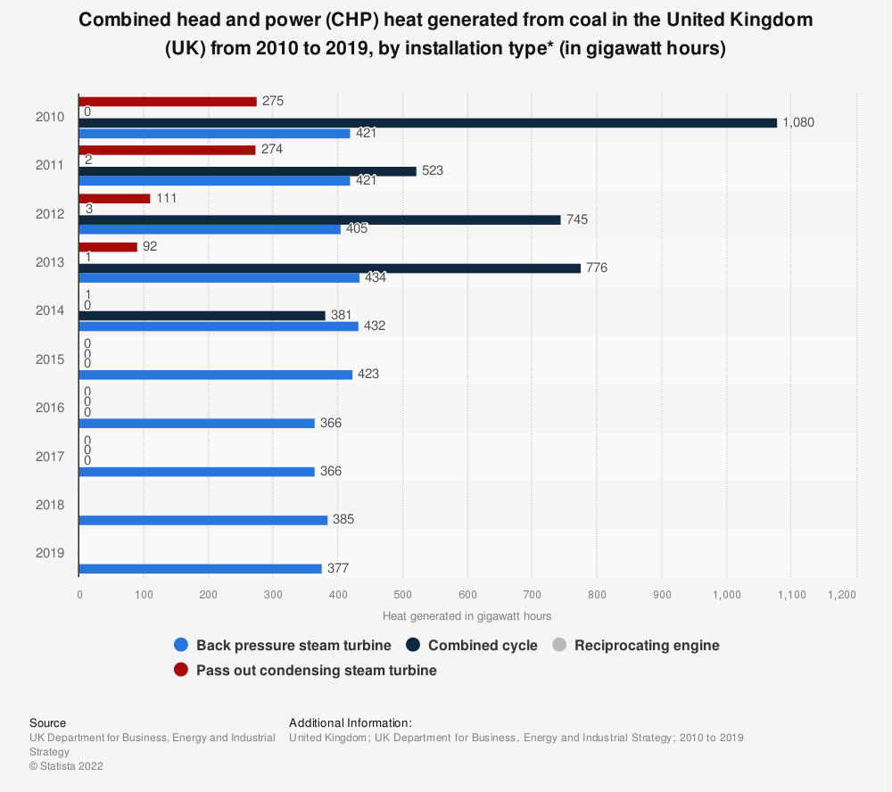 Statistic: Total CHP* heat generated from coal in the United Kingdom (UK)  from 2010 to 2018, by installation type (in gigawatt hours) | Statista