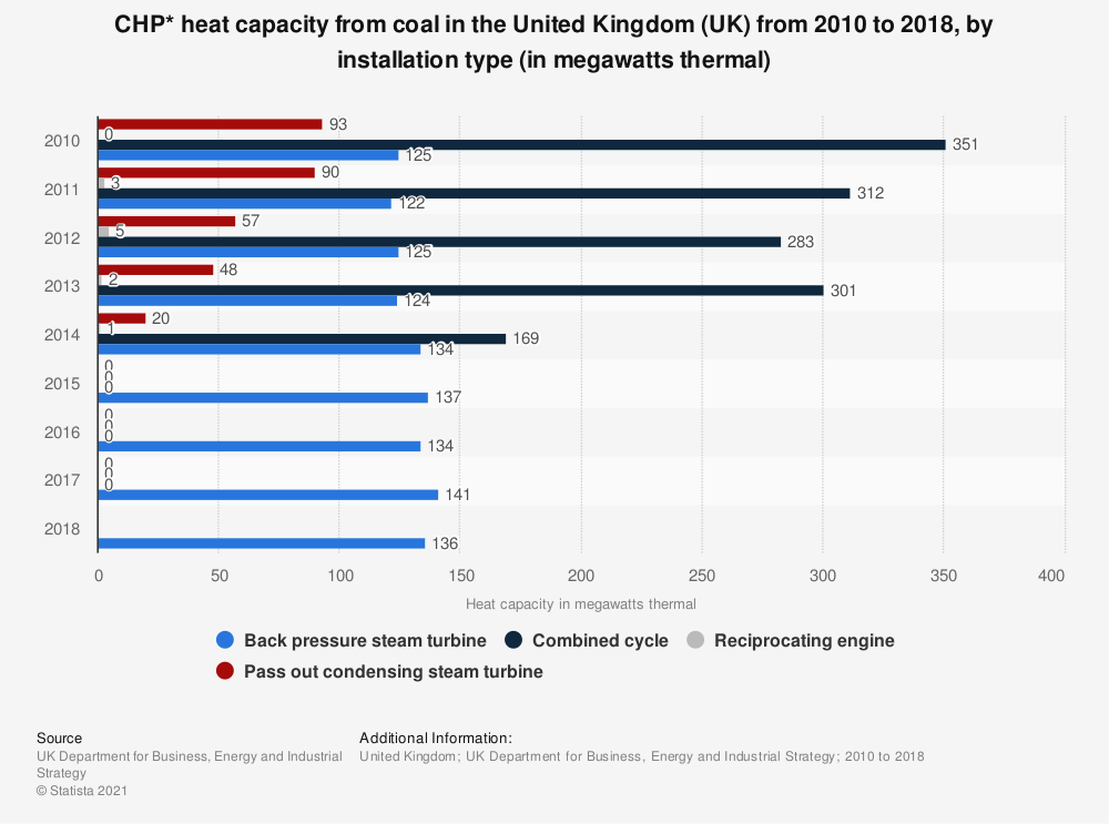 Statistic: CHP* heat capacity from coal in the United Kingdom (UK)  from 2010 to 2018, by installation type (in megawatts thermal) | Statista