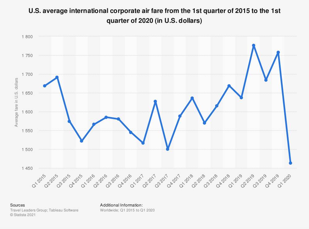 Statistic: U.S. average international corporate air fare from the 1st quarter of 2015 to the 3rd quarter of 2019 (in U.S. dollars) | Statista