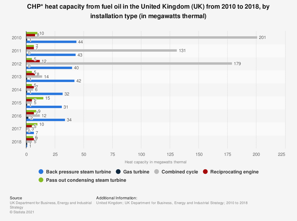 Statistic: CHP* heat capacity from fuel oil in the United Kingdom (UK)  from 2010 to 2018, by installation type (in megawatts thermal)   Statista