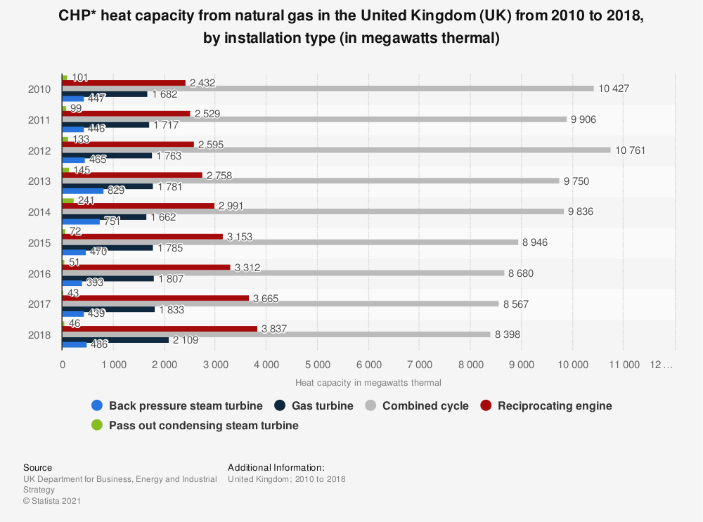 Statistic: CHP* heat capacity from natural gas in the United Kingdom (UK)  from 2010 to 2017, by installation type (in megawatts thermal) | Statista