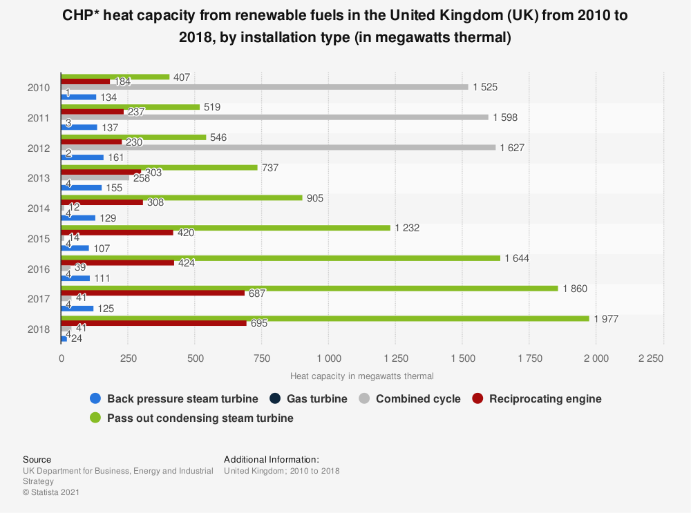 Statistic: CHP* heat capacity from renewable fuels in the United Kingdom (UK)  from 2010 to 2017, by installation type (in megawatts thermal) | Statista