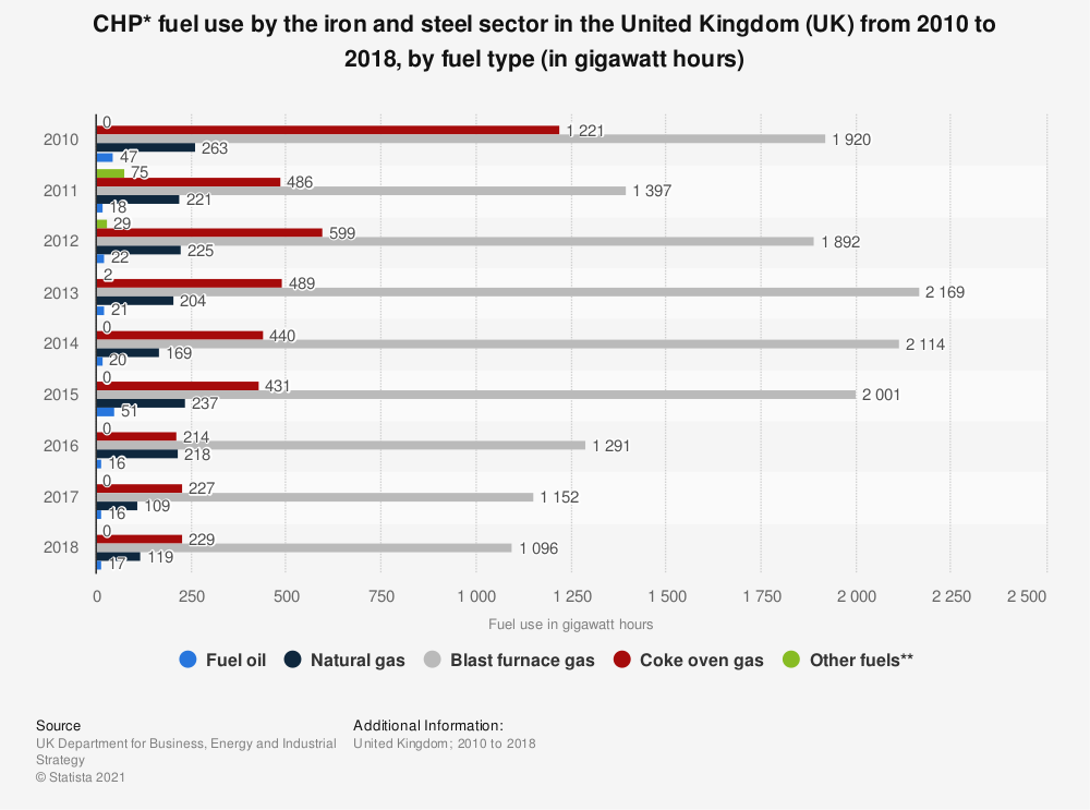 Statistic: CHP* fuel use by the iron and steel sector in the United Kingdom (UK) from 2010 to 2018, by fuel type (in gigawatt hours) | Statista