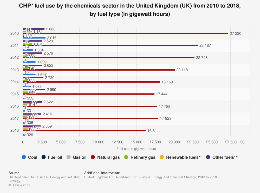 Statistic: CHP* fuel use by the chemicals sector in the United Kingdom (UK) from 2010 to 2018, by fuel type (in gigawatt hours) | Statista