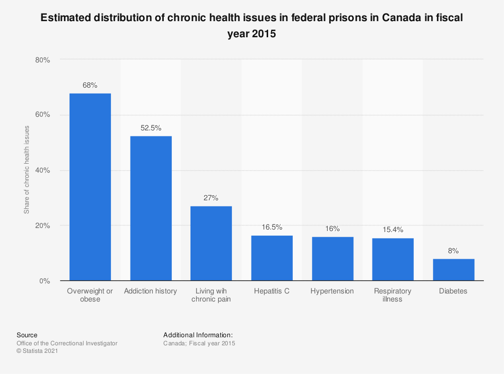Statistic: Estimated distribution of chronic health issues in federal prisons in Canada in fiscal year 2015 | Statista