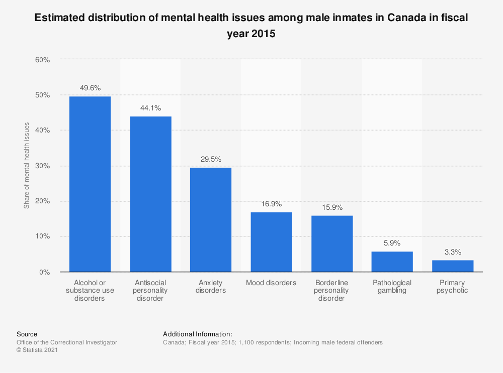Statistic: Estimated distribution of mental health issues among male inmates in Canada in fiscal year 2015 | Statista
