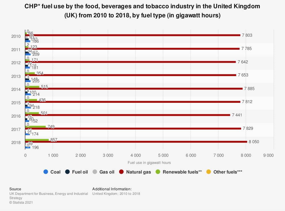Statistic: CHP* fuel use by the food, beverages and tobacco industry in the United Kingdom (UK) from 2010 to 2017, by fuel type (in gigawatt hours) | Statista