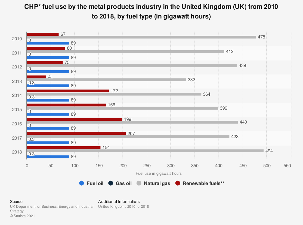 Statistic: CHP* fuel use by the metal products industry in the United Kingdom (UK) from 2010 to 2017, by fuel type (in gigawatt hours) | Statista